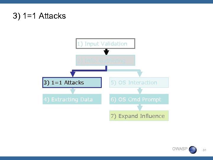 3) 1=1 Attacks 1) Input Validation 2) Info. Gathering 3) 1=1 Attacks 5) OS