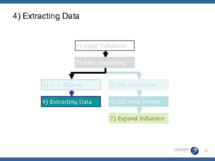 4) Extracting Data 1) Input Validation 2) Info. Gathering 3) 1=1 Attacks 5) OS