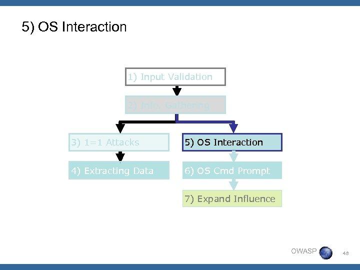 5) OS Interaction 1) Input Validation 2) Info. Gathering 3) 1=1 Attacks 5) OS