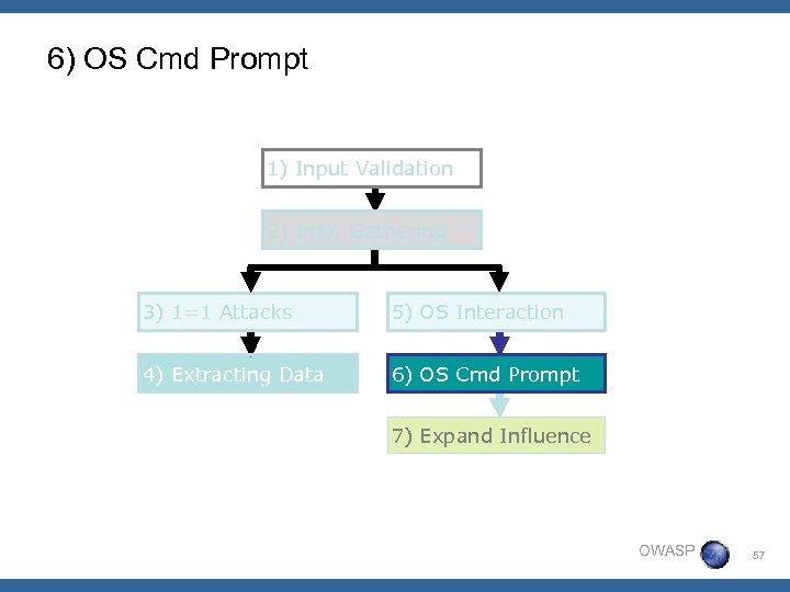 6) OS Cmd Prompt 1) Input Validation 2) Info. Gathering 3) 1=1 Attacks 5)