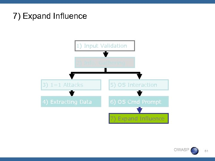7) Expand Influence 1) Input Validation 2) Info. Gathering 3) 1=1 Attacks 5) OS