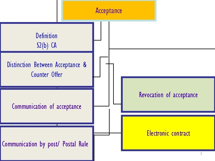 Acceptance Definition S 2(b) CA Distinction Between Acceptance & Counter Offer Revocation of acceptance