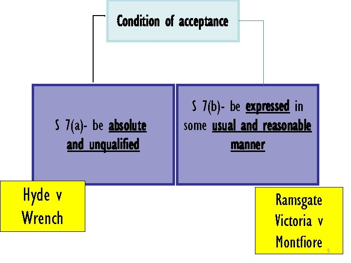 Condition of acceptance S 7(a)- be absolute and unqualified Hyde v Wrench S 7(b)-