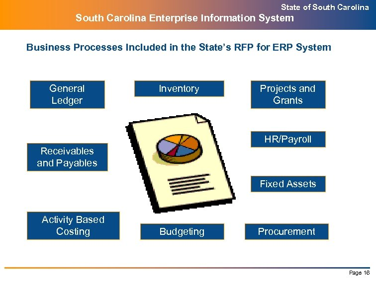 State of South Carolina Enterprise Information System Business Processes Included in the State's RFP