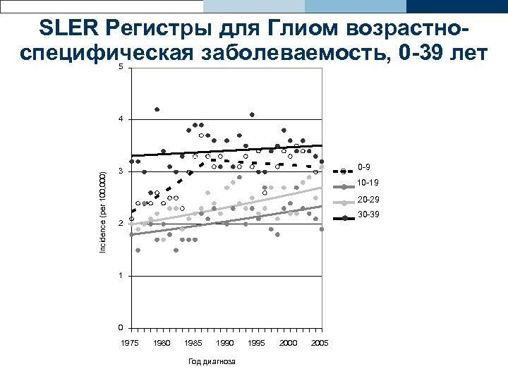 SLER Регистры для Глиом возрастноспецифическая заболеваемость, 0 -39 лет 5 Incidence (per 100, 000)