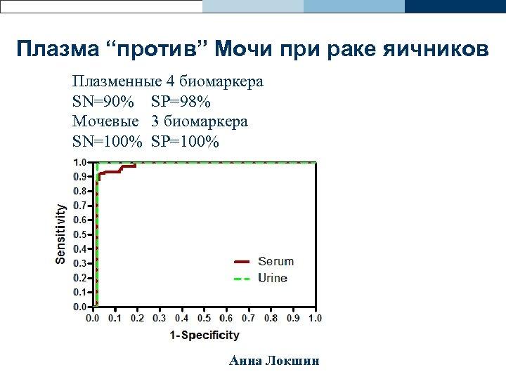"""Плазма """"против"""" Мочи при раке яичников Плазменные 4 биомаркера SN=90% SP=98% Мочевые 3 биомаркера"""