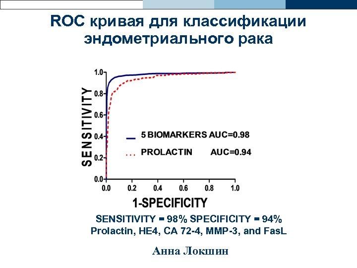 ROC кривая для классификации эндометриального рака SENSITIVITY = 98% SPECIFICITY = 94% Prolactin, HE