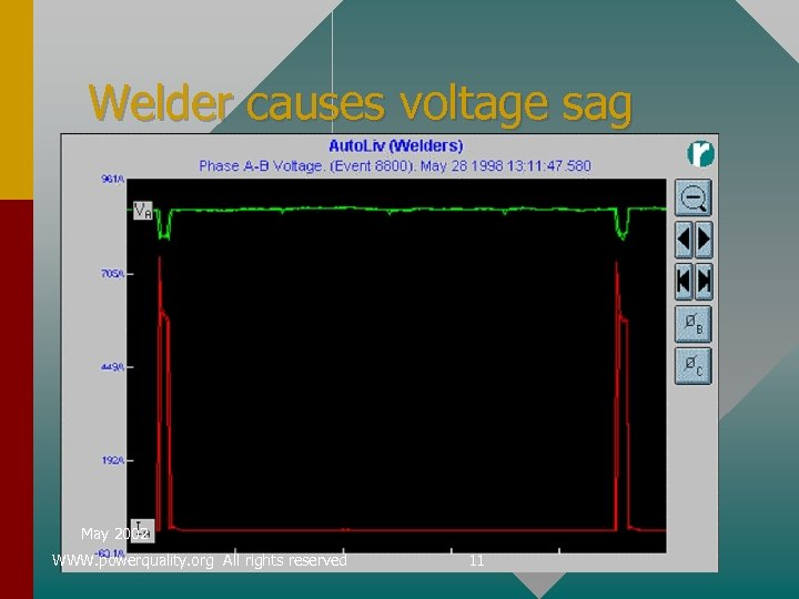 Welder causes voltage sag May 2002 WWW. powerquality. org All rights reserved 11
