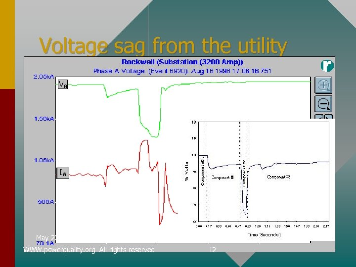 Voltage sag from the utility May 2002 WWW. powerquality. org All rights reserved 12