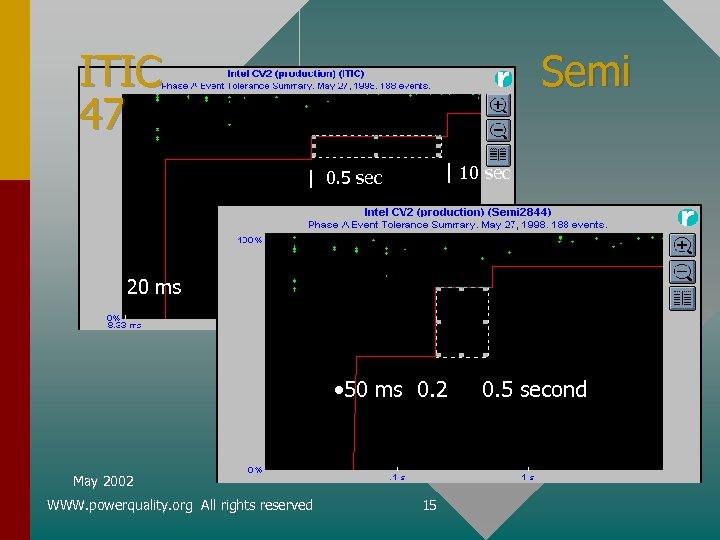ITIC 47 Semi   10 sec   0. 5 sec 20 ms • 50