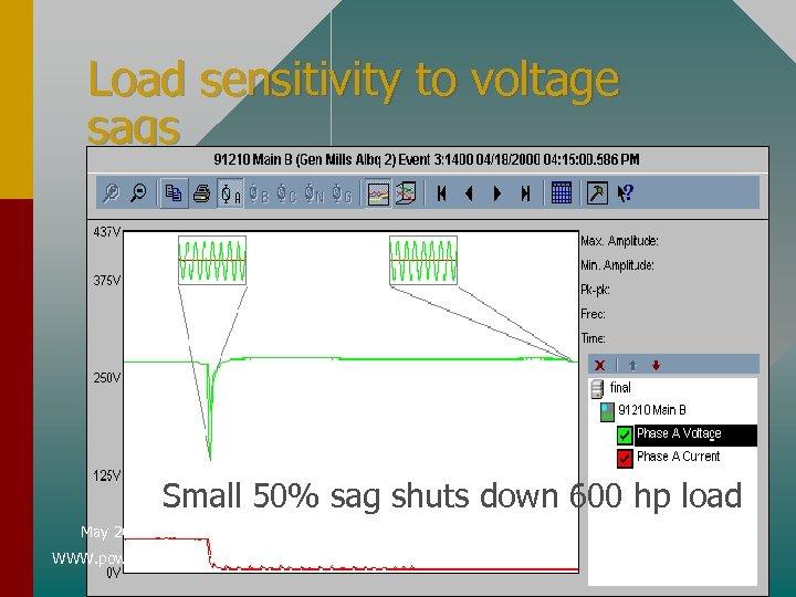 Load sensitivity to voltage sags • Motors – Contactors that Small 50% sag shuts