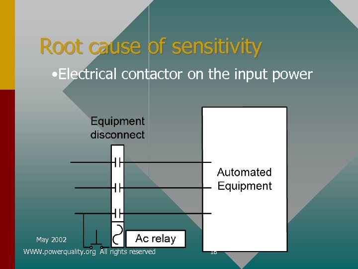 Root cause of sensitivity • Electrical contactor on the input power May 2002 WWW.