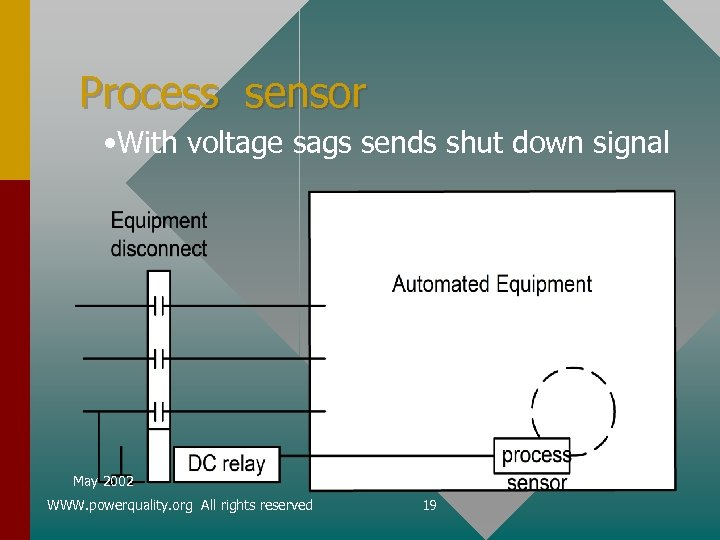 Process sensor • With voltage sags sends shut down signal May 2002 WWW. powerquality.