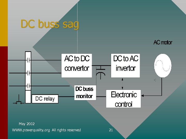 DC buss sag May 2002 WWW. powerquality. org All rights reserved 21