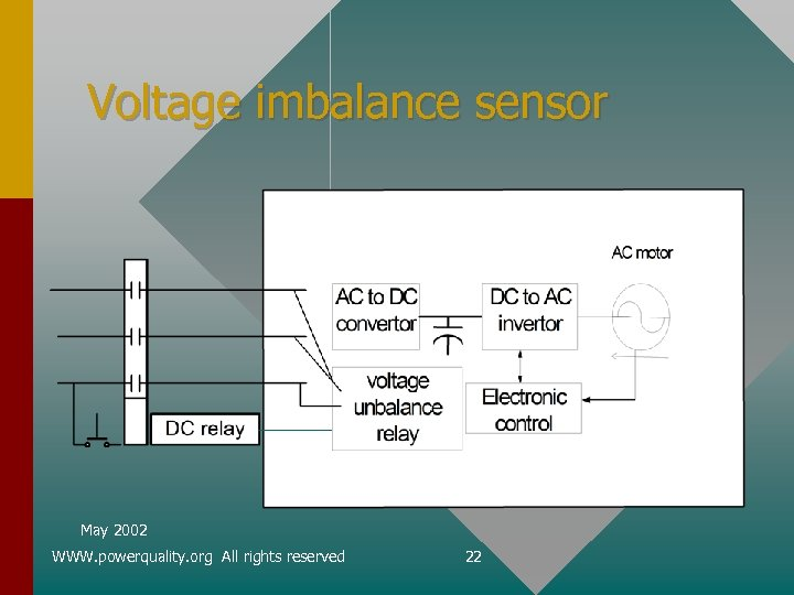 Voltage imbalance sensor May 2002 WWW. powerquality. org All rights reserved 22