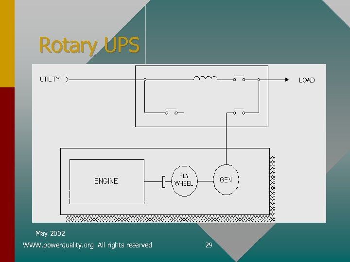 Rotary UPS May 2002 WWW. powerquality. org All rights reserved 29