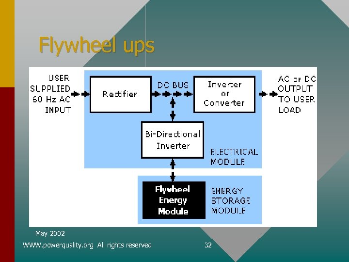 Flywheel ups May 2002 WWW. powerquality. org All rights reserved 32