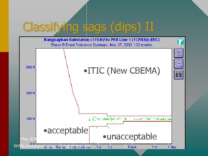 Classifying sags (dips) II • ITIC (New CBEMA) • acceptable May 2002 WWW. powerquality.