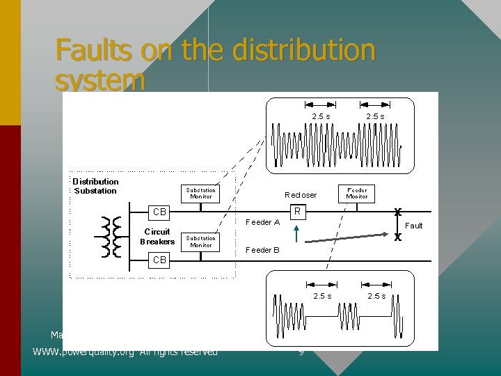 Faults on the distribution system May 2002 WWW. powerquality. org All rights reserved 9