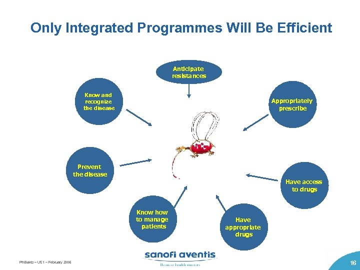 Only Integrated Programmes Will Be Efficient Anticipate resistances Know and recognize the disease Appropriately