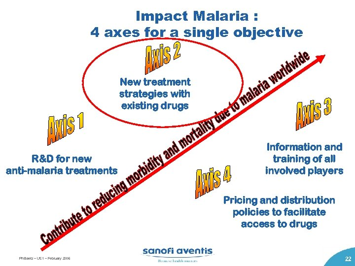 Impact Malaria : 4 axes for a single objective New treatment strategies with existing