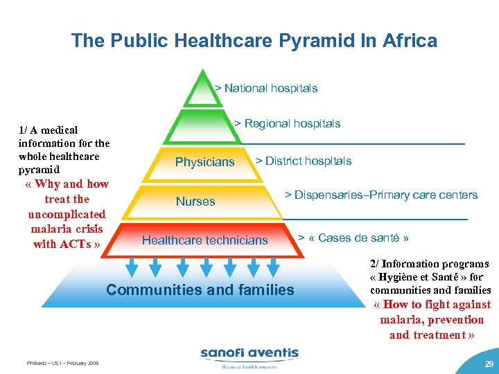 The Public Healthcare Pyramid In Africa > National hospitals 1/ A medical information for