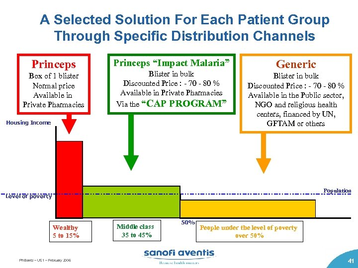 A Selected Solution For Each Patient Group Through Specific Distribution Channels Princeps Box of