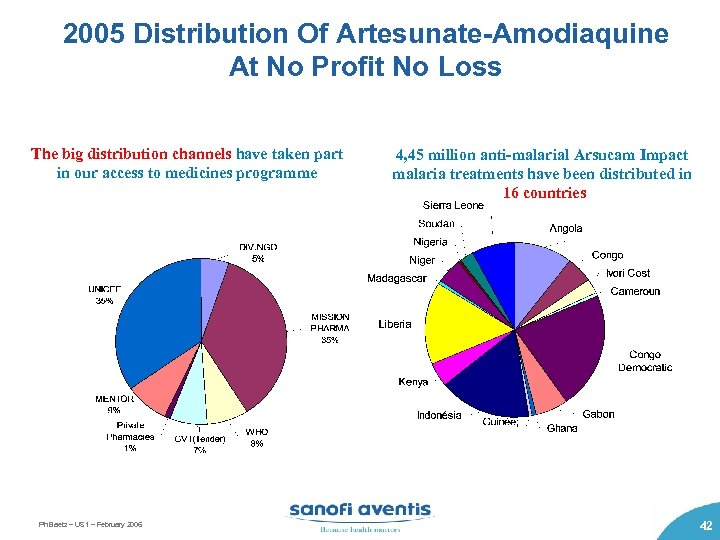 2005 Distribution Of Artesunate-Amodiaquine At No Profit No Loss The big distribution channels have