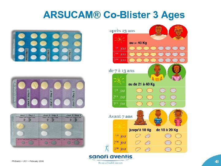ARSUCAM® Co-Blister 3 Ages Ph Baetz – US 1 – February 2006 48