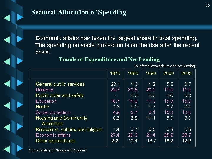 10 Sectoral Allocation of Spending Economic affairs has taken the largest share in total