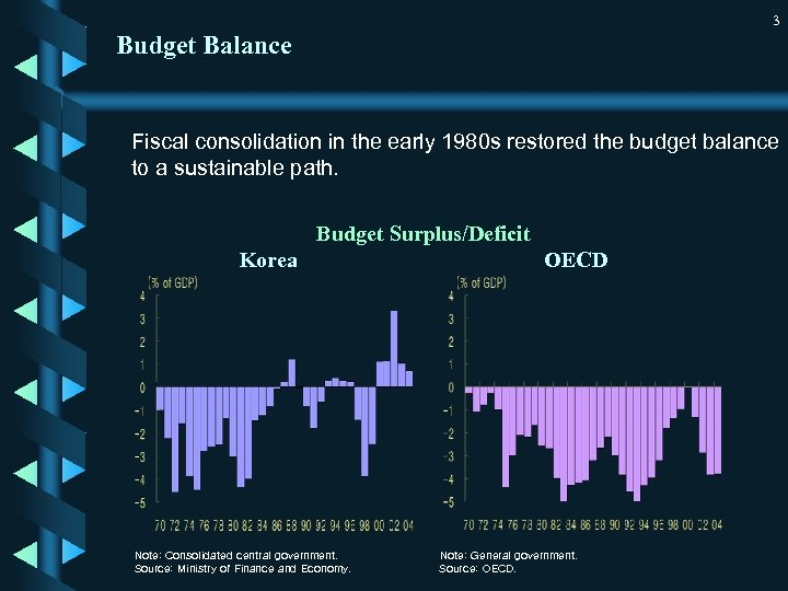 3 Budget Balance Fiscal consolidation in the early 1980 s restored the budget balance