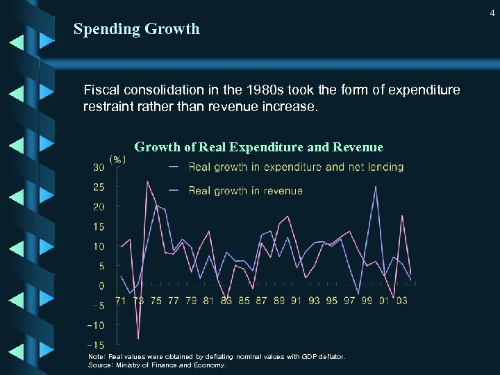 4 Spending Growth Fiscal consolidation in the 1980 s took the form of expenditure