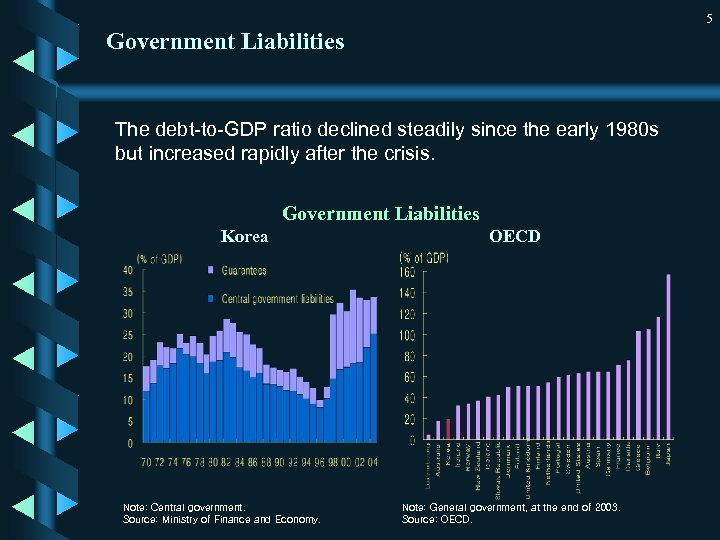 5 Government Liabilities The debt-to-GDP ratio declined steadily since the early 1980 s but