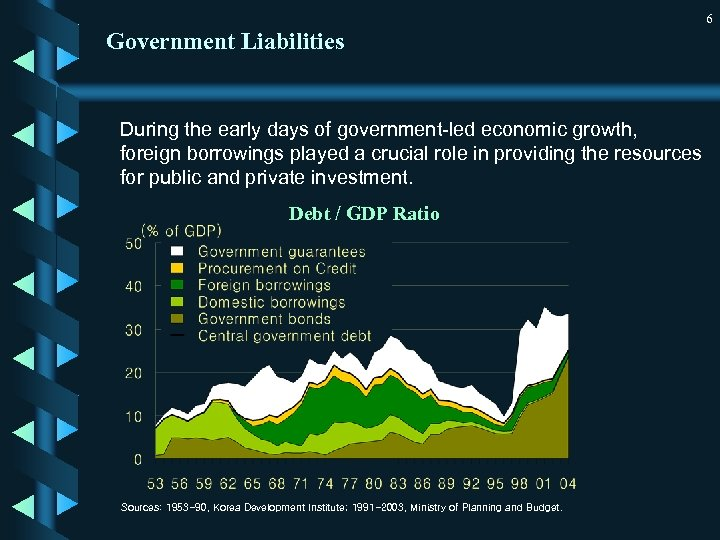 6 Government Liabilities During the early days of government-led economic growth, foreign borrowings played