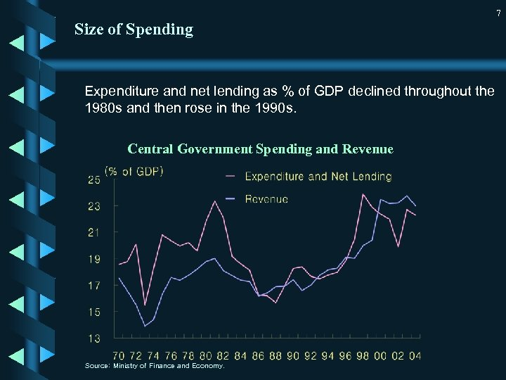 7 Size of Spending Expenditure and net lending as % of GDP declined throughout