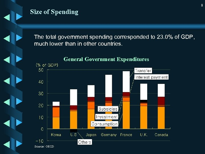 8 Size of Spending The total government spending corresponded to 23. 0% of GDP,