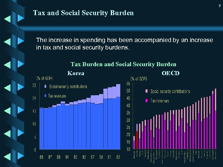 9 Tax and Social Security Burden The increase in spending has been accompanied by