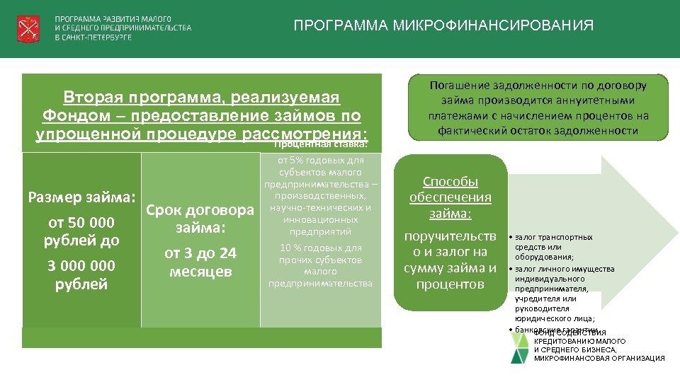 ПРОГРАММА МИКРОФИНАНСИРОВАНИЯ Вторая программа, реализуемая Фондом – предоставление займов по упрощенной процедуре рассмотрения: Процентная