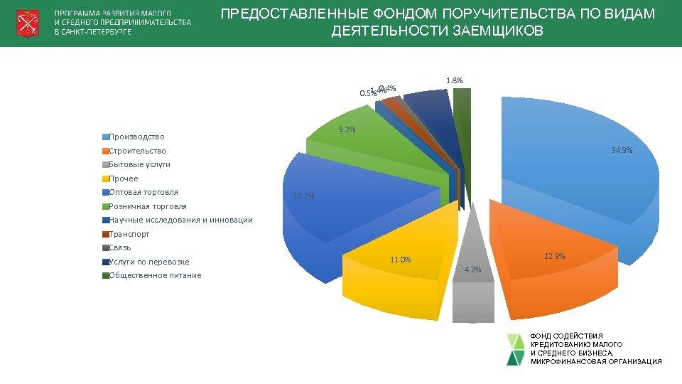 ПРЕДОСТАВЛЕННЫЕ ФОНДОМ ПОРУЧИТЕЛЬСТВА ПО ВИДАМ ДЕЯТЕЛЬНОСТИ ЗАЕМЩИКОВ 0. 4% 1. 4% 0. 5% Производство