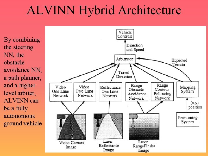 ALVINN Hybrid Architecture By combining the steering NN, the obstacle avoidance NN, a path