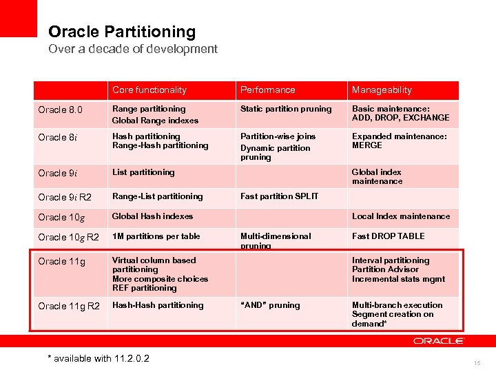 Oracle Partitioning Over a decade of development Core functionality Performance Manageability Oracle 8. 0