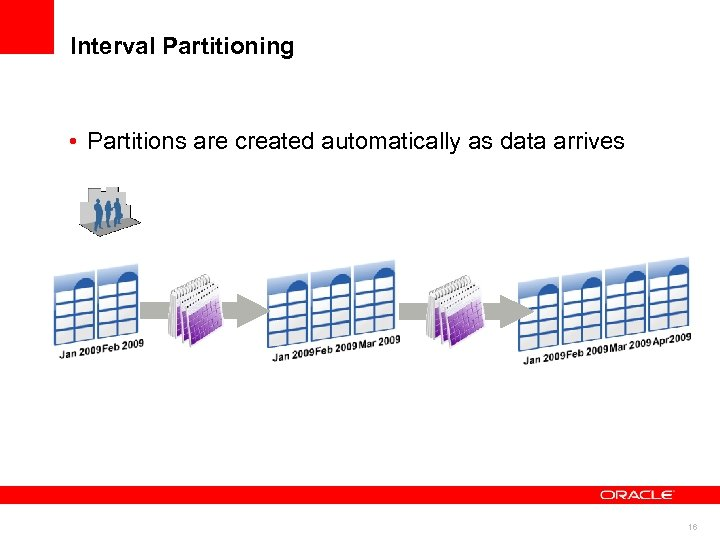 Interval Partitioning • Partitions are created automatically as data arrives 16