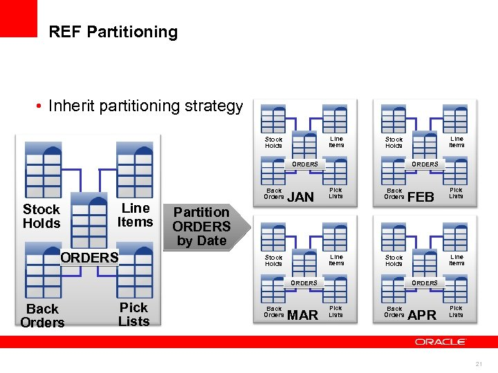 REF Partitioning • Inherit partitioning strategy Line Items Stock Holds ORDERS Stock Holds Line