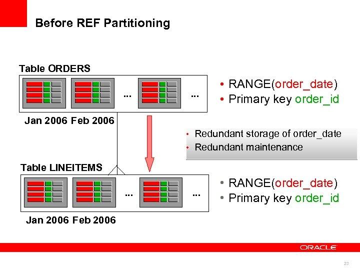 Before REF Partitioning Table ORDERS. . . • RANGE(order_date) • Primary key order_id Jan