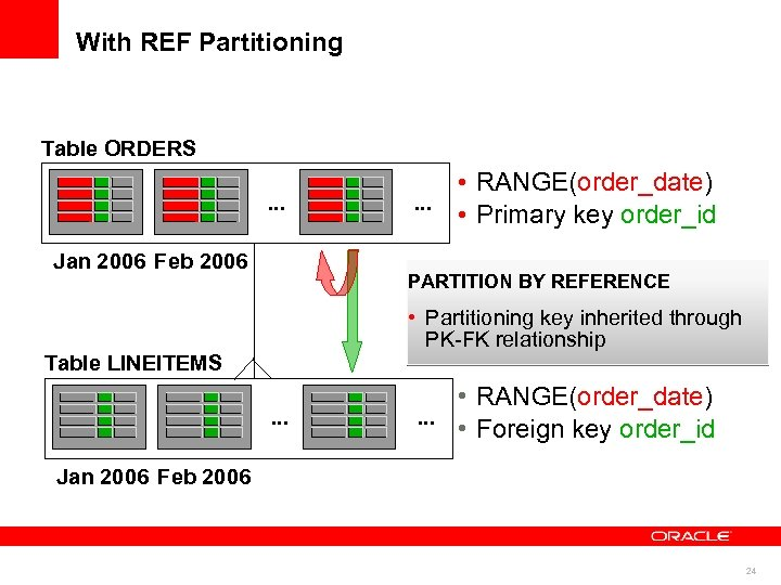 With REF Partitioning Table ORDERS. . . Jan 2006 Feb 2006 • RANGE(order_date). .