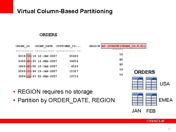 Virtual Column-Based Partitioning ORDERS ORDER_ID ORDER_DATE CUSTOMER_ID. . . ----------- -9834 -US-14 12 -JAN-2007