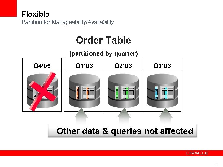 Flexible Partition for Manageability/Availability Order Table (partitioned by quarter) Q 4' 05 Q 1'