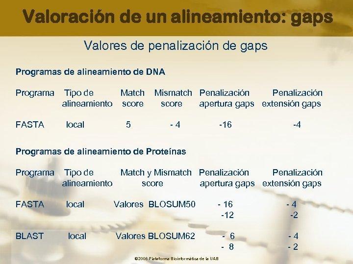 Valoración de un alineamiento: gaps Valores de penalización de gaps Programas de alineamiento de
