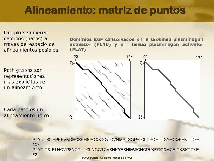 Alineamiento: matriz de puntos Dominios EGF conservados en la urokinse plasminogen activator (PLAU) y