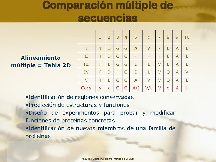 Comparación múltiple de secuencias 1 3 4 5 6 7 8 9 10 I